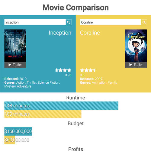 movie comparison interactive infographic thumbnail